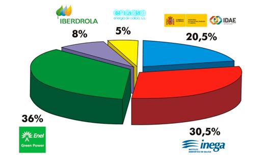 Sotavento Galicia Shareholders