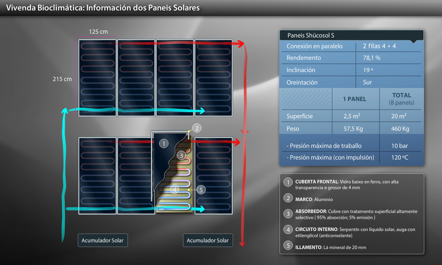 Thermal solar panels of bioclimatic housing