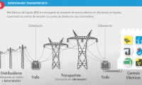 Transport of electricity in high voltage in Spain