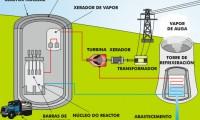Central nuclear para producción eléctrica