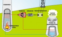 Central térmica para producción eléctrica