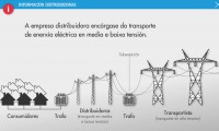 Transport of electricity in medium and low voltage in Spain