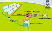 Esquema dun concentrador solar de cilindros parabólicos