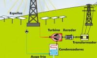 Esquema de un concentrador solar de torre