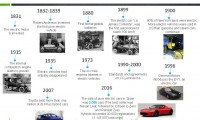 History of electric vehicle
