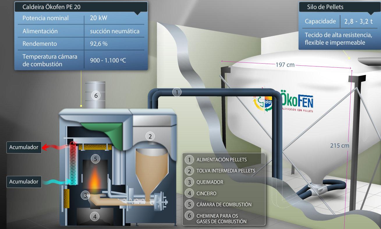 Caldeira de biomasa