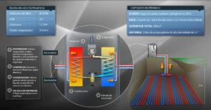 Bomba de calor geotérmica de la vivienda bioclimática