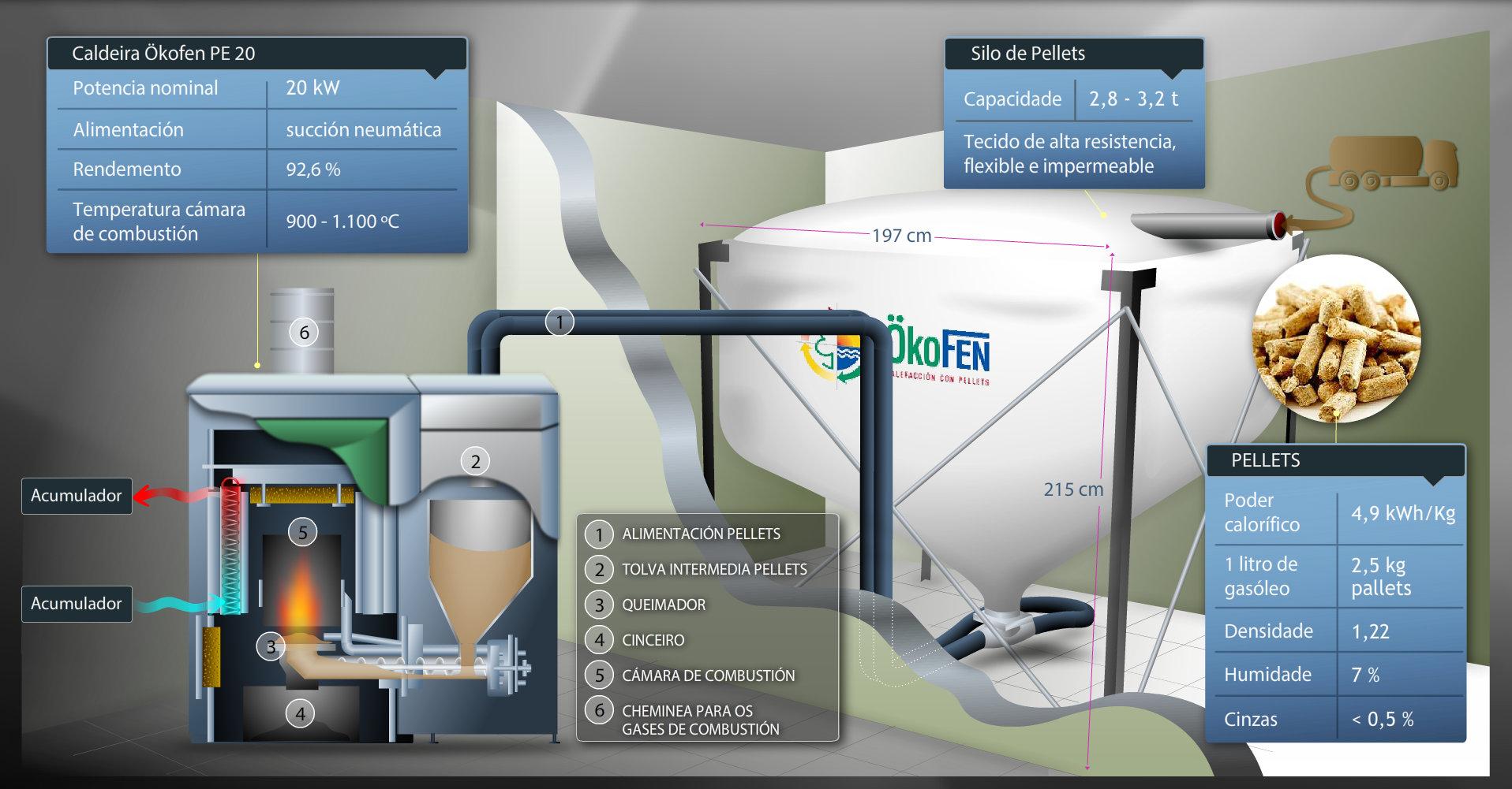 Caldeira de biomasa da vivenda bioclimática