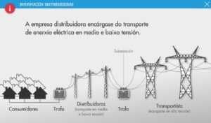 Transporte de electricidad en media y baja tensión es España