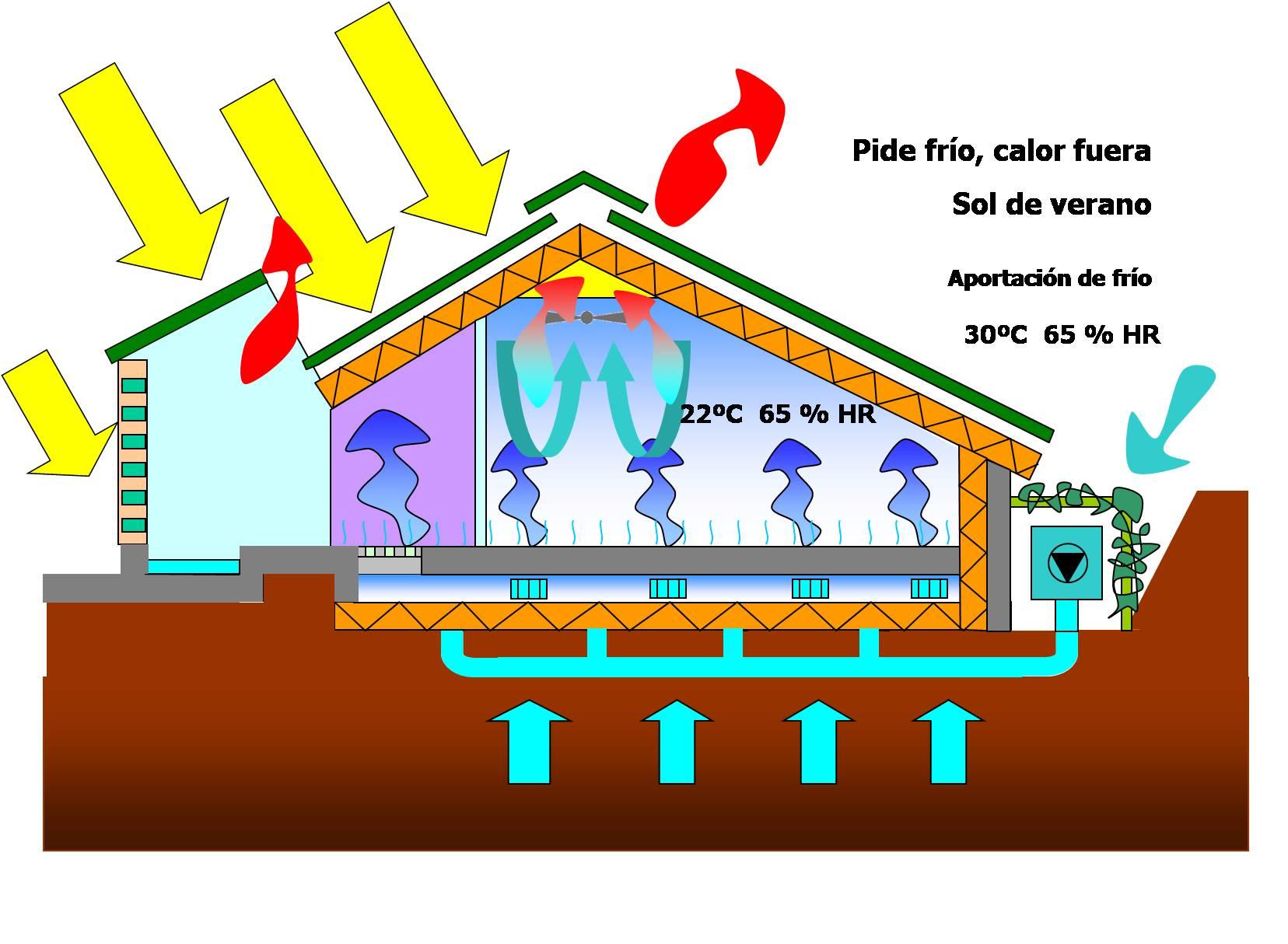 Funcionamento da vivenda bioclimática no verán