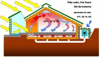 Funcionamento da vivenda bioclimática no inverno