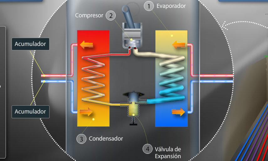 Bomba de calor geotérmica