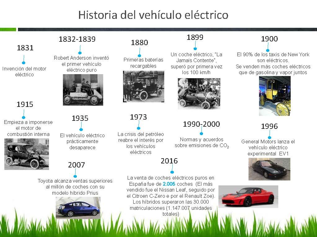 Historia del vehículo eléctrico