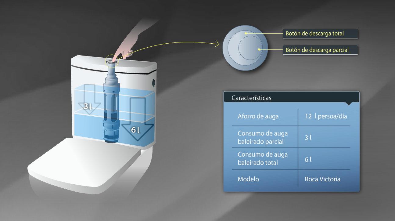 Información sobre os botóns da cisterna do váter