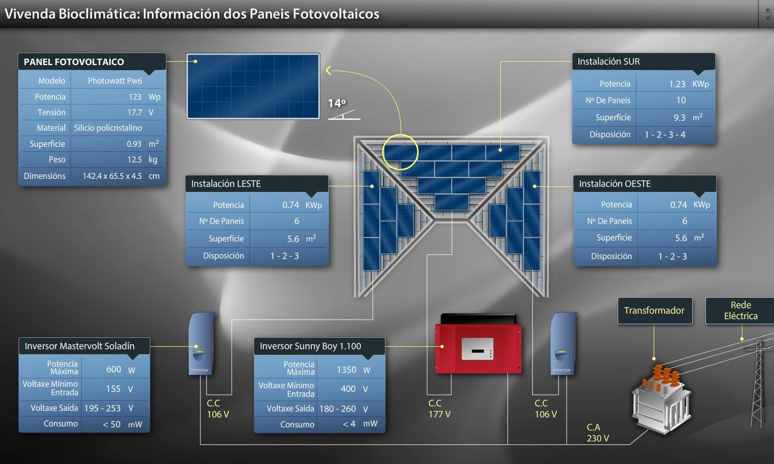 Paneles fotovoltaicos de la vivienda bioclimática