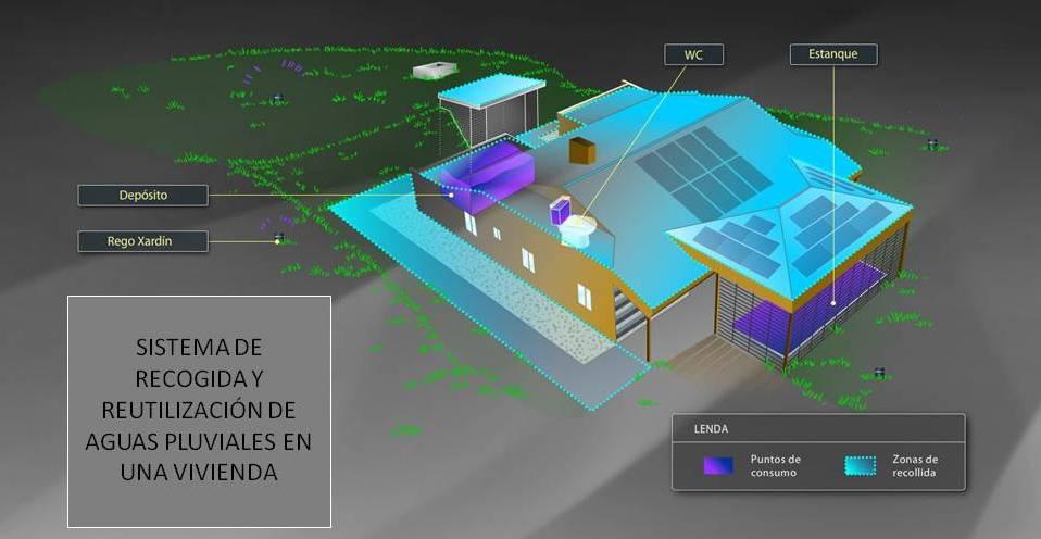 Sistema de recollida e reutilización de augas pluviais nunha vivenda