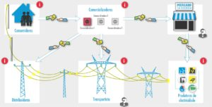O sistema eléctrico