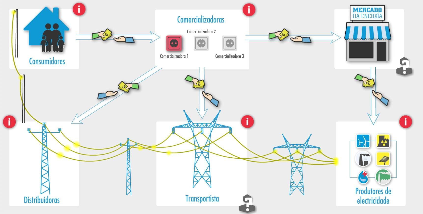 El sistema eléctrico