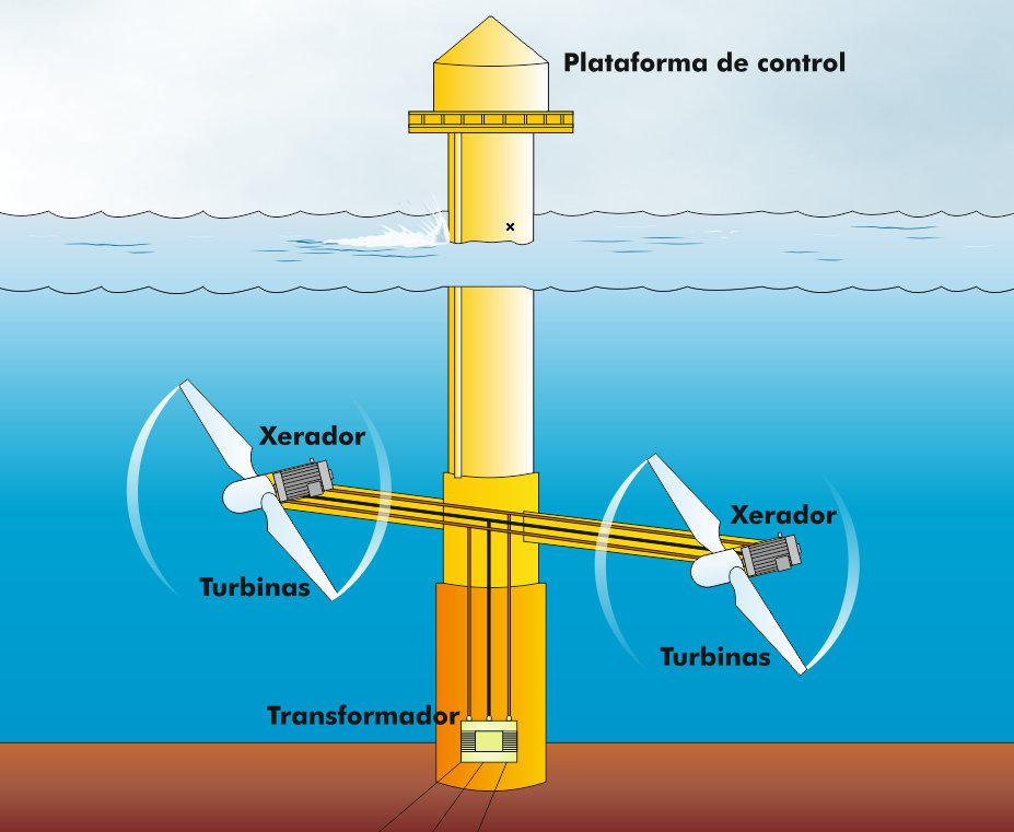 Central de corrientes marinas