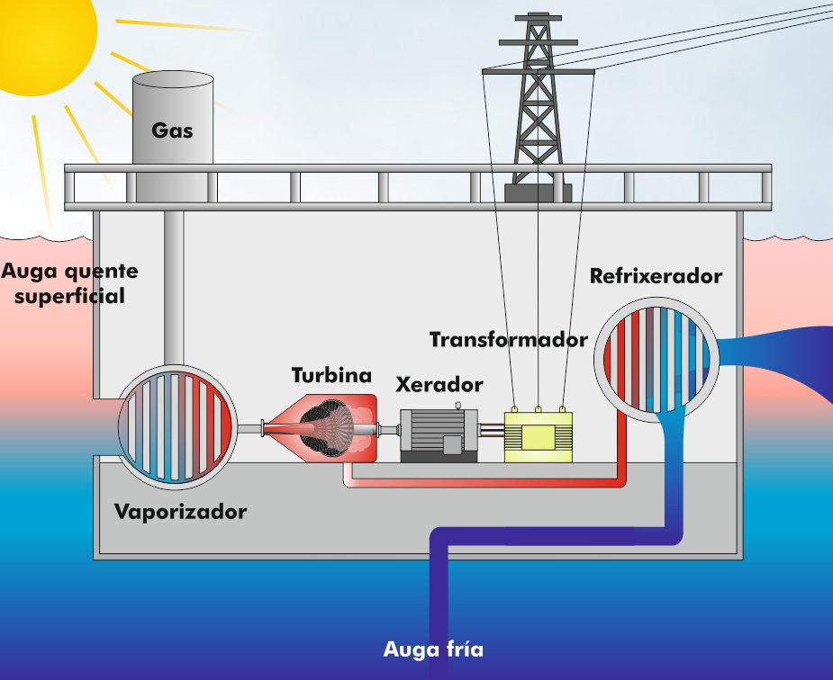 Central de energía maremotérmica