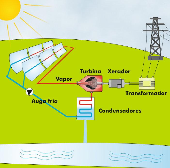 Esquema de un concentrador solar de cilindros parabólicos