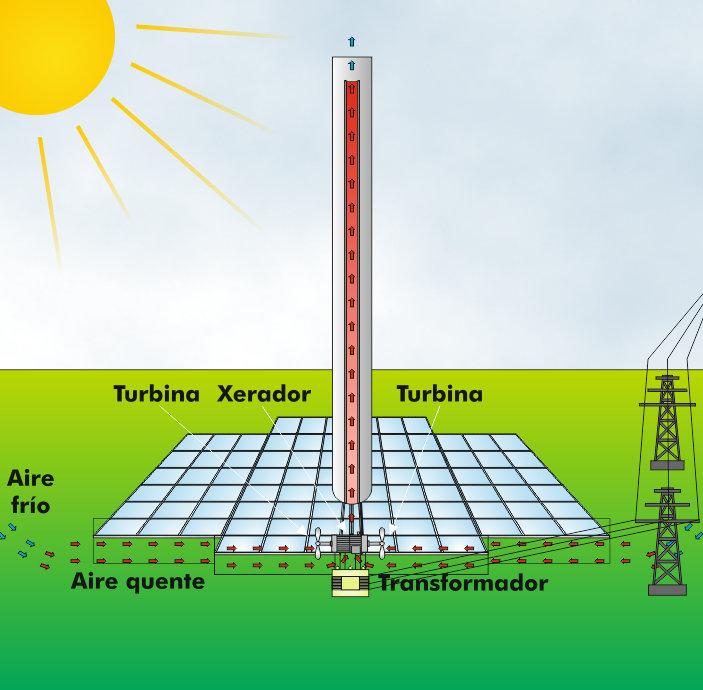 Esquema de un concentrador solar de chimenea