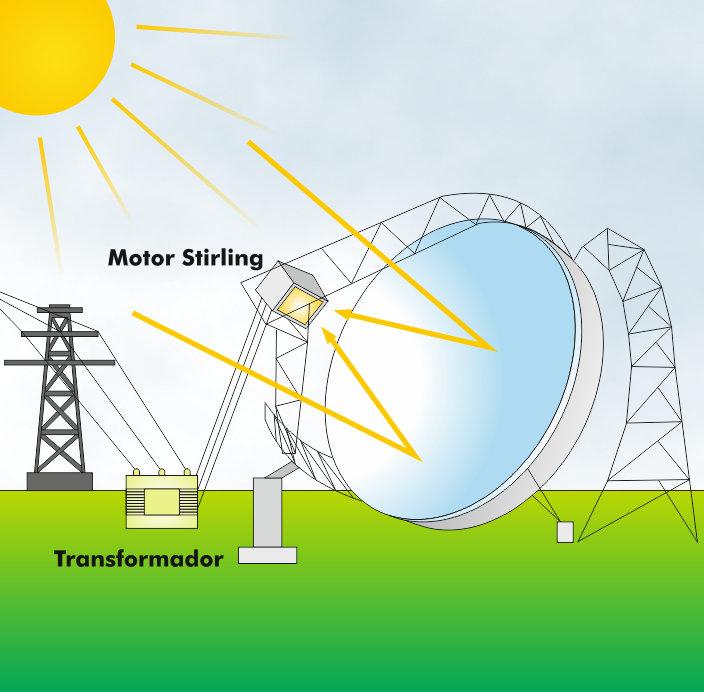 Esquema de un concentrador solar de discos parabólicos